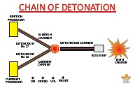 av-board-002-chain-of-detonation-miniature-photo