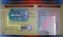 Geiger Muller Instruments